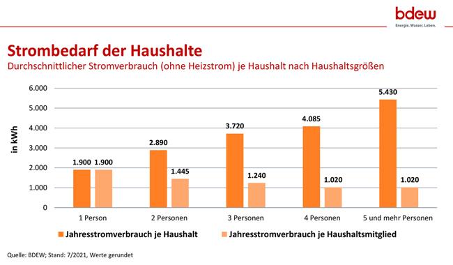 Strombedarf der Haushalte, Stand: 7/2021