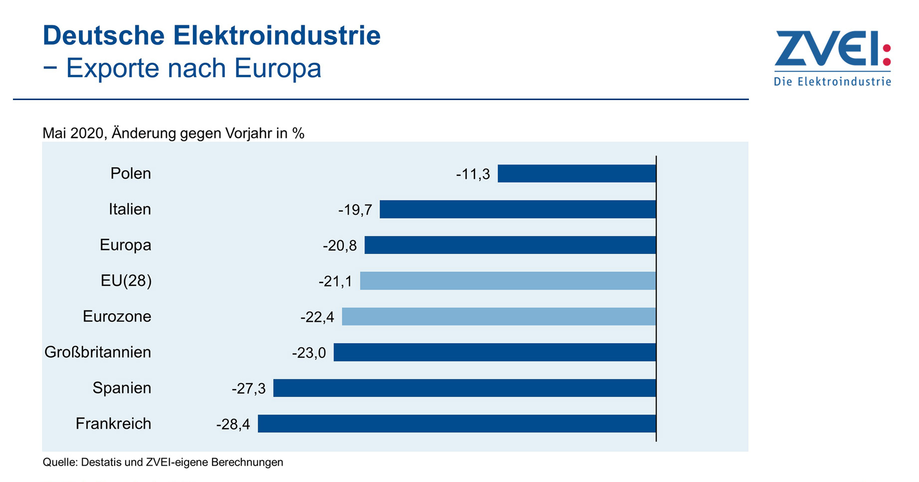 ZVEI Klima-Exporte nach Europa