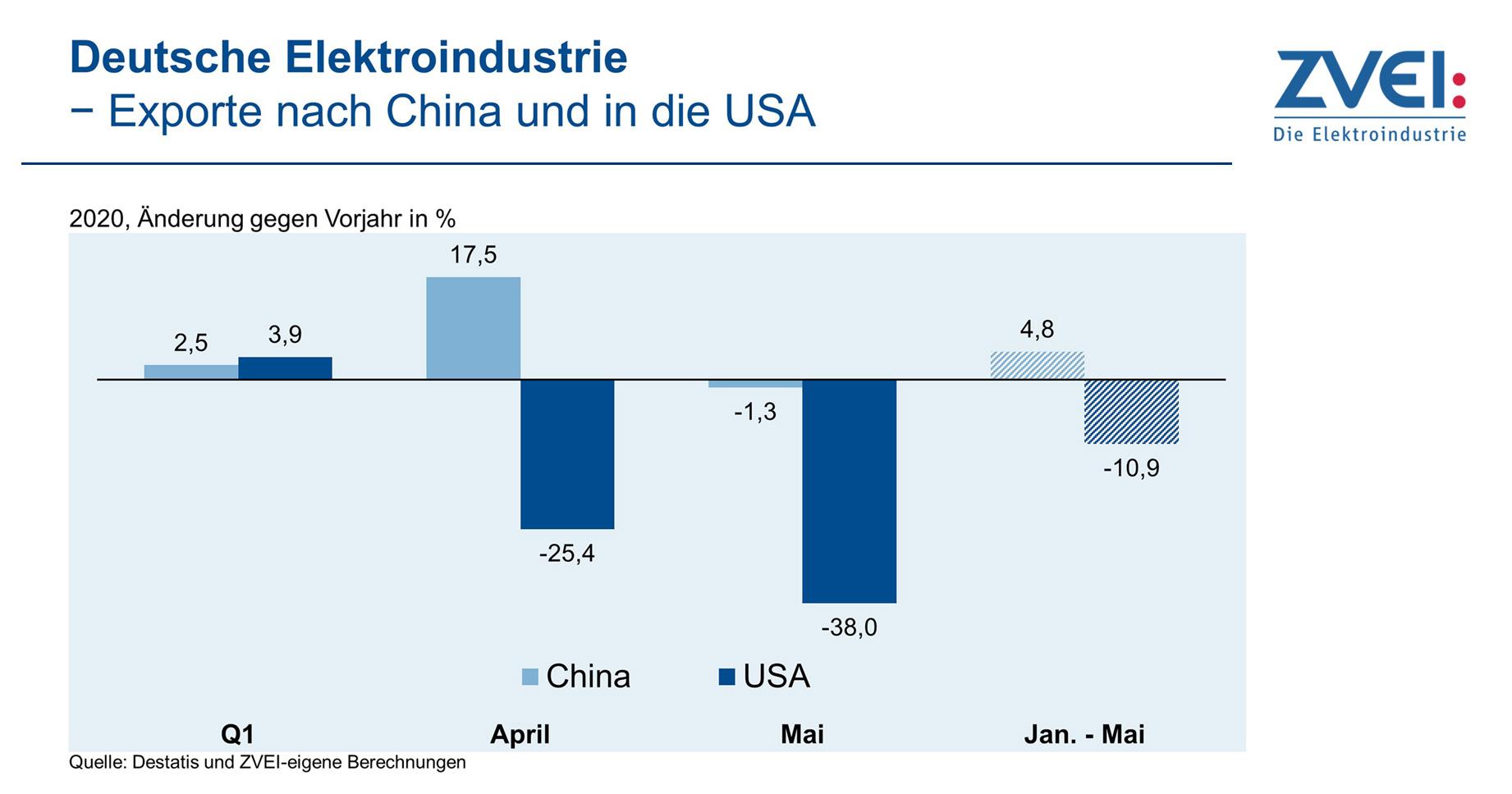 ZVEI Klima-Exporte China und USA